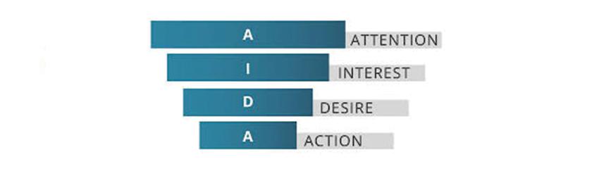 Metodo AIDA per le vendite delle imprese edili
